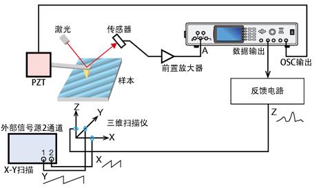 材料的光谱反射测量