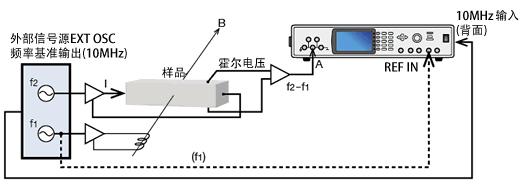 以 STM (扫描隧道显微镜) 和 AFM (原子力显微镜)为代表的扫描探针显微镜使用纳米级的探针在样本表面上扫描,检测探针与样本之间的信号.观察样本表面的电子状态和结构,物理及化学性质。 锁相放大器用于控制样本与探针的距离等. 如采用 LI5600系列,不仅支持 MHz 量程的高谐波频率, 还可通过缩小时间常数 (从 1 s)实现高速扫描,并可短时间内形成图像.