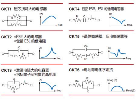 Equivalent circuit model